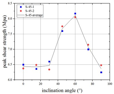 Peak shear strength curve of  jointed specimens when β= 45°