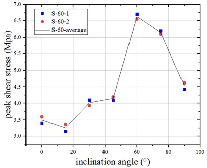 Peak shear strength curve of  jointed specimens when β= 60°