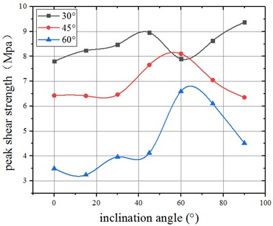 Comparison between peak shearing strength under different compression-shear angles  (30, 45, 60 respectively)