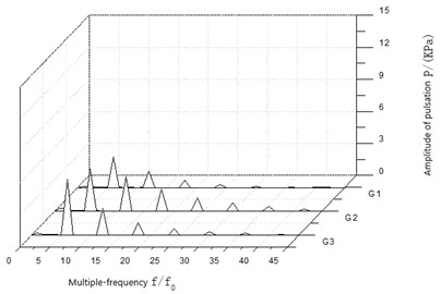 The wave in frequency domain of pressure fluctuation  near volute tongue under different conditions