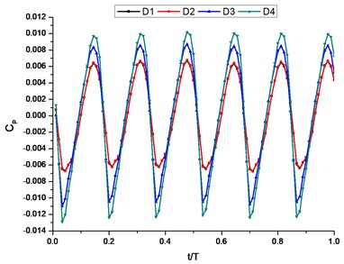 The time-domain plot of pressure fluctuation intensity  coefficient of deflector hole under different conditions
