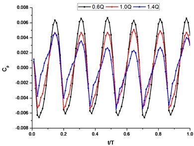 The time-domain plot of pressure fluctuation intensity coefficient of J2 under different conditions