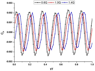 The time-domain plot of pressure  fluctuation intensity coefficient of  I2 under different conditions