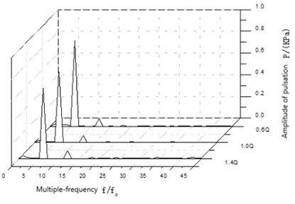The wave in frequency domain of pressure fluctuation of I2 under different conditions
