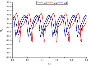 The time-domain plot of pressure fluctuation intensity  coefficient near volute tongue under different conditions