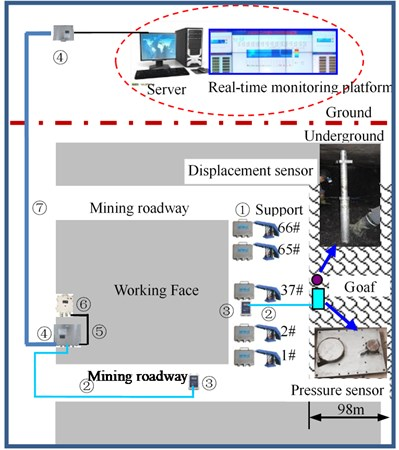 Underground monitoring system layout: (1) – hydraulic support pressure gauge,  (2) – communication cable, (3) – substation of ground pressure monitoring system,  (4) – switch, (5) – power supply cable, (6) – power supply, (7) – optical fiber