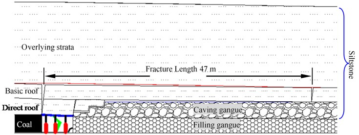 Overlying strata structure of LW1302N-1 with gangue backfill mining