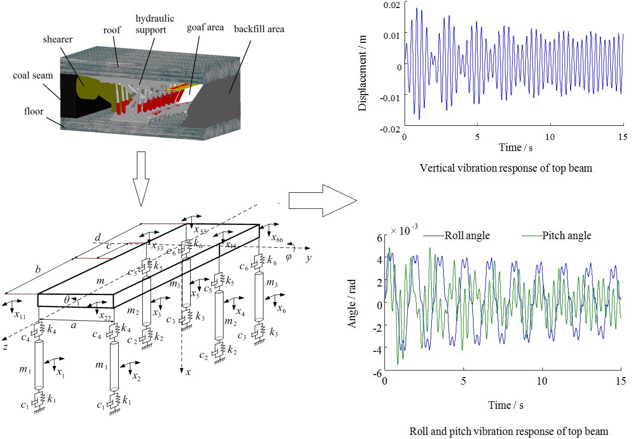 Establishment and simulation of dynamic model of backfilling hydraulic support with six pillars