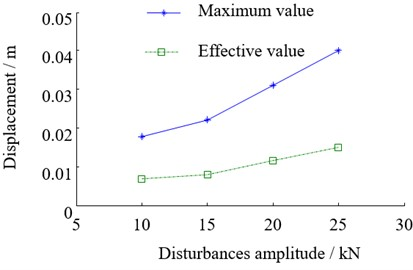 The relationship between the beam vibration and disturbance amplitude