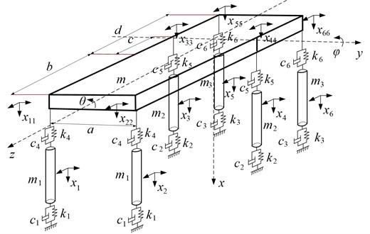 The dynamic model of backfilling hydraulic support with six pillars