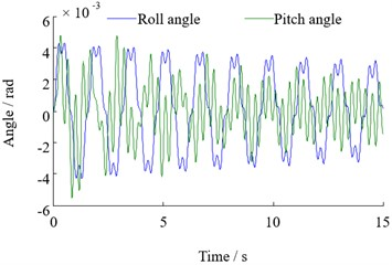 Roll and pitch vibration response of top beam