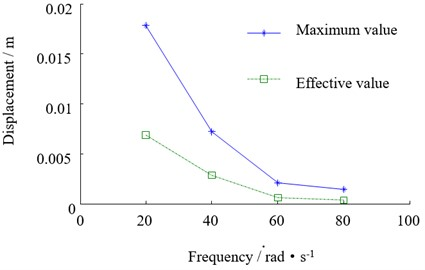 The relationship between the beam vibration and disturbance frequency