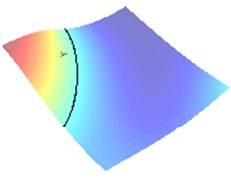 Approximation of the center of crack when impedance α= 0.01 (approaching sound-hard case)