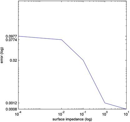 Identification error when varying impedance (sound-hard α= 0 and sound-soft α=∞)
