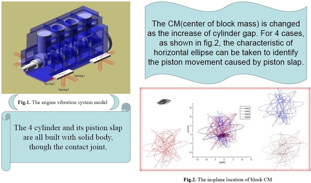 Analysis of diesel engine isolation system with piston slap