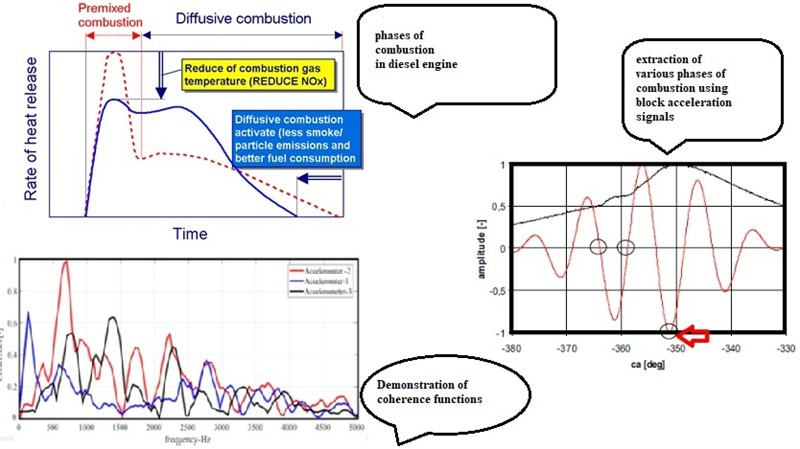 Combustion monitoring in engines using accelerometer signals