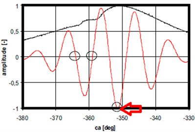 In cylinder pressure plots [black], filtered accelerometer 2 signal [red] (Case 1)