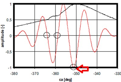 In cylinder pressure plots [black], filtered accelerometer 2 signal [red] (Case 2)