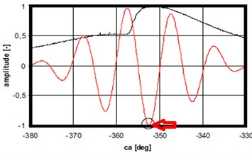 In cylinder pressure plots [black], Filtered accelerometer 2 signal [red] (Case 3)
