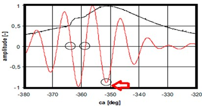 In cylinder pressure plots [black], filtered accelerometer 2 signal [red] (Case 4)