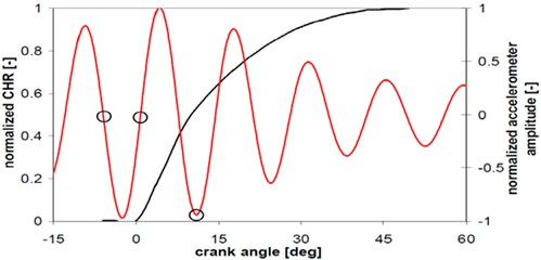 CHHR [black] and filtered accelerometer curve [red] (Case 2)