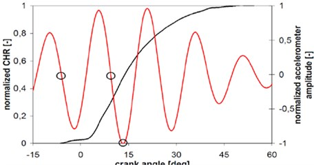 CHRR [black] and filtered accelerometer curve [red] (Case5)