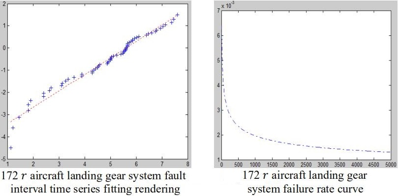 A study on determining the maintenance task interval of the flight trainer aircraft system