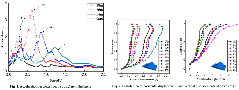 Analysis of overburden layer thickness influence on dynamic response of concrete face rock-fill dam