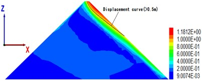 The maximal cross-sectional displacement of different overburden thickness (unit: m)