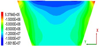 Stress distribution of the concrete panel along the  dam axis after earthquakes (press is negative, unit: MPa)