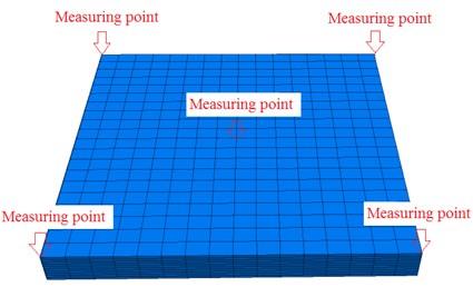 Surface acceleration peak value diagram