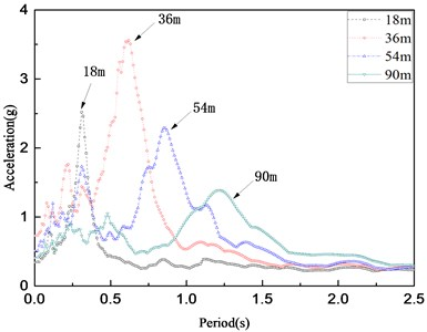 Acceleration response  spectra of different thickness