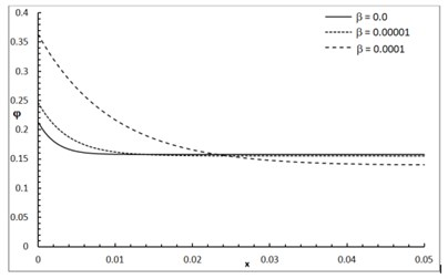 The conductive temperature increment distribution with various values of β