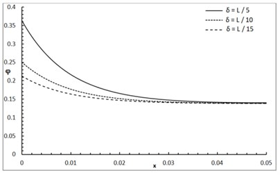 The conductive temperature increment distribution with various values of δ