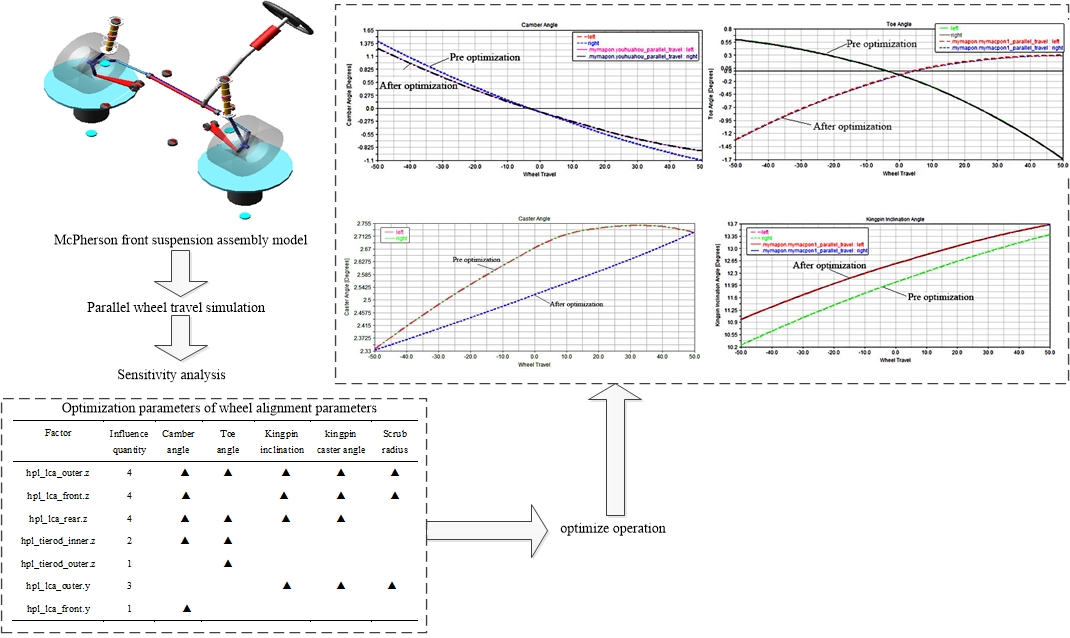 Research on modeling and optimization simulation analysis of micro electric vehicle suspension
