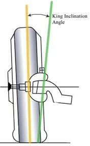 Camber angle, caster angle, kingpin inclinational angle and scrub radius
