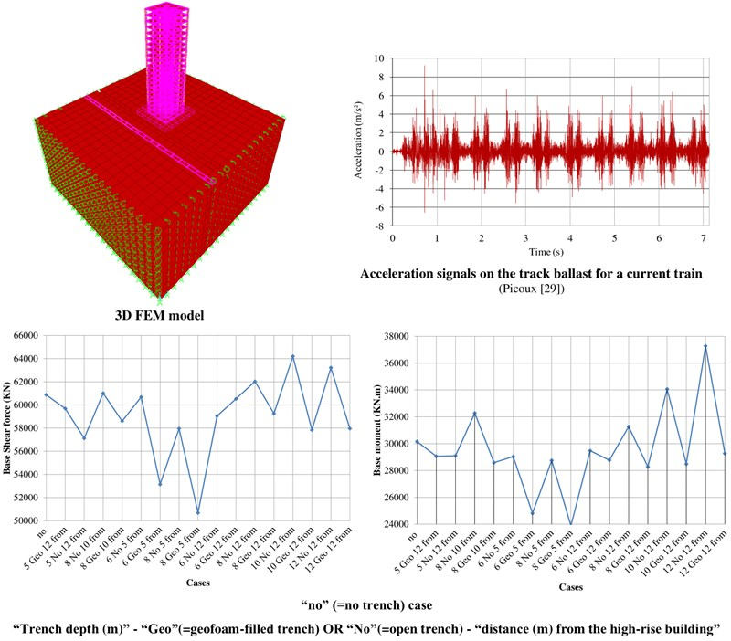 Mitigation of train-induced vibrations on nearby high-rise buildings by open or geofoam-filled trenches