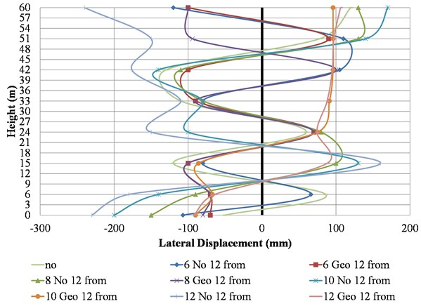 Lateral displacements of the HRB model for different trench cases