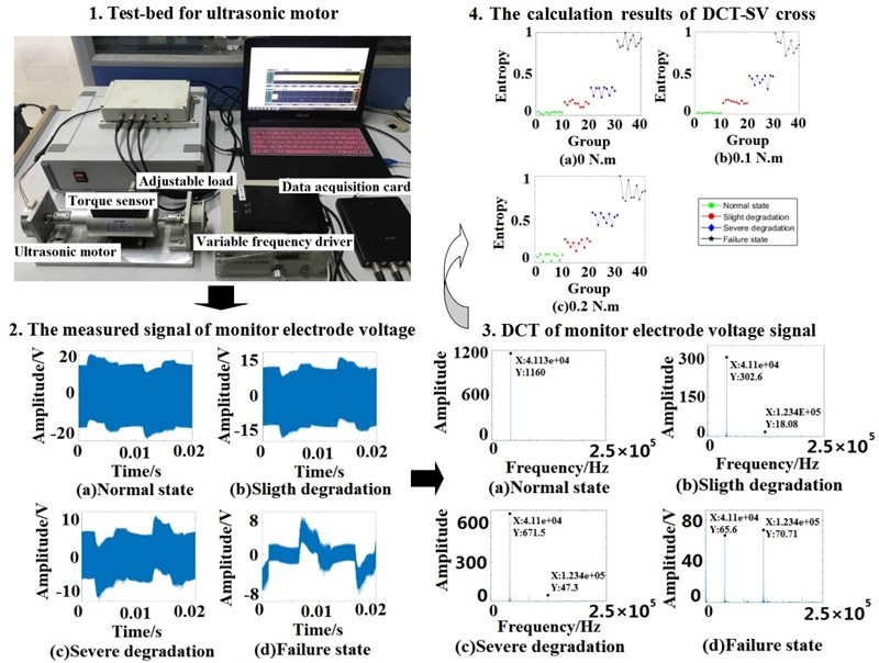 Degradation feature extraction method for piezoelectric ceramic of ultrasonic motor based on DCT-SV cross entropy