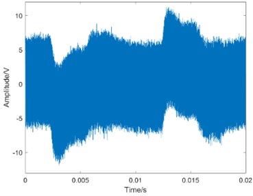 Waveform of the simulated signal with 10 dB noise