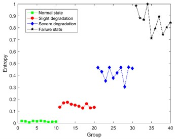 The calculation results of DCT-SV cross entropy