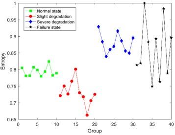 The results of Bispectral singular entropy