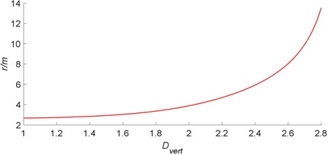 The relationship between a radius of the plastic zone and  mining coefficient of surrounding rock in mining roadway