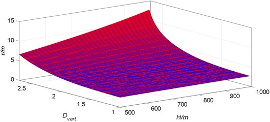 The relationship between the plastic zone radius of  the surrounding rock and the buried depth in mining roadway