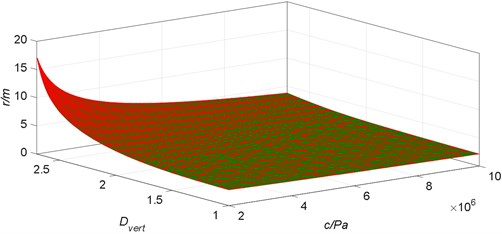 The relationship between a radius of the plastic zone and  cohesion of surrounding rock in mining roadway