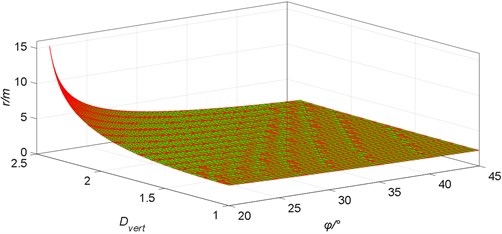 The relationship between a radius of the plastic zone and  internal friction angle of surrounding rock in mining roadway