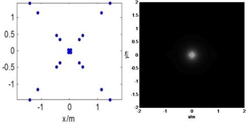 Simulation results: a) result of WSA method, b) result of optimization array method