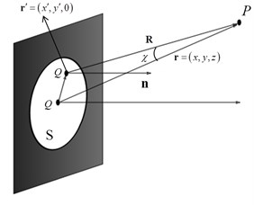 Ideal point source model in free space without diffraction:  a) complete spherical closed surface, b) finite plane