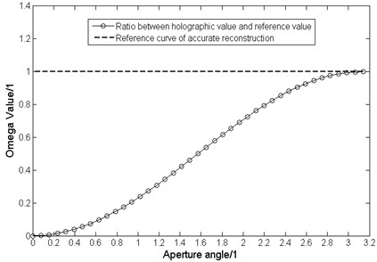 Curve of ratio between Kirchhoff diffraction acoustical holography value  and the reference value changing with aperture angle