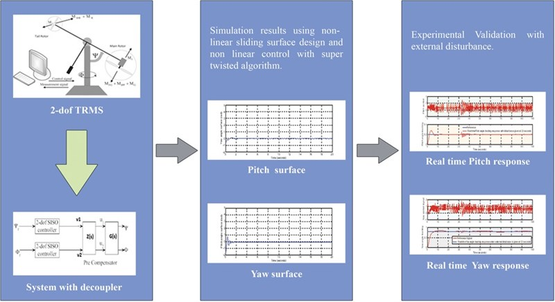Design and real time implementation of nonlinear sliding surface with the application of super-twisting algorithm in nonlinear sliding mode control for twin rotor MIMO system
